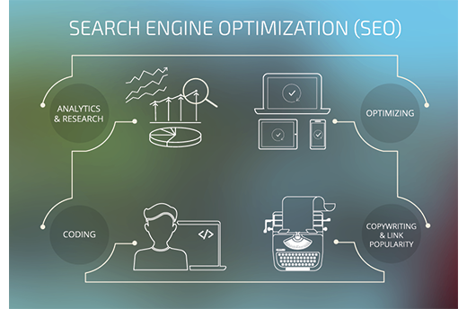 Search Engine Optimization Services Phoenix